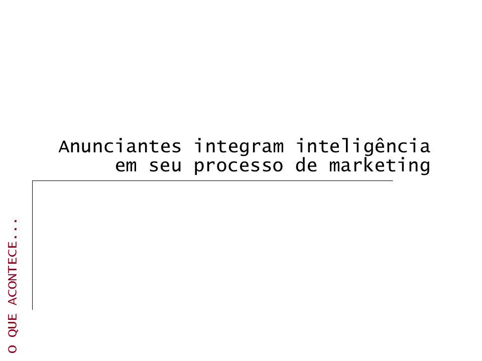Anunciantes integram inteligência em seu processo de marketing O QUE ACONTECE...