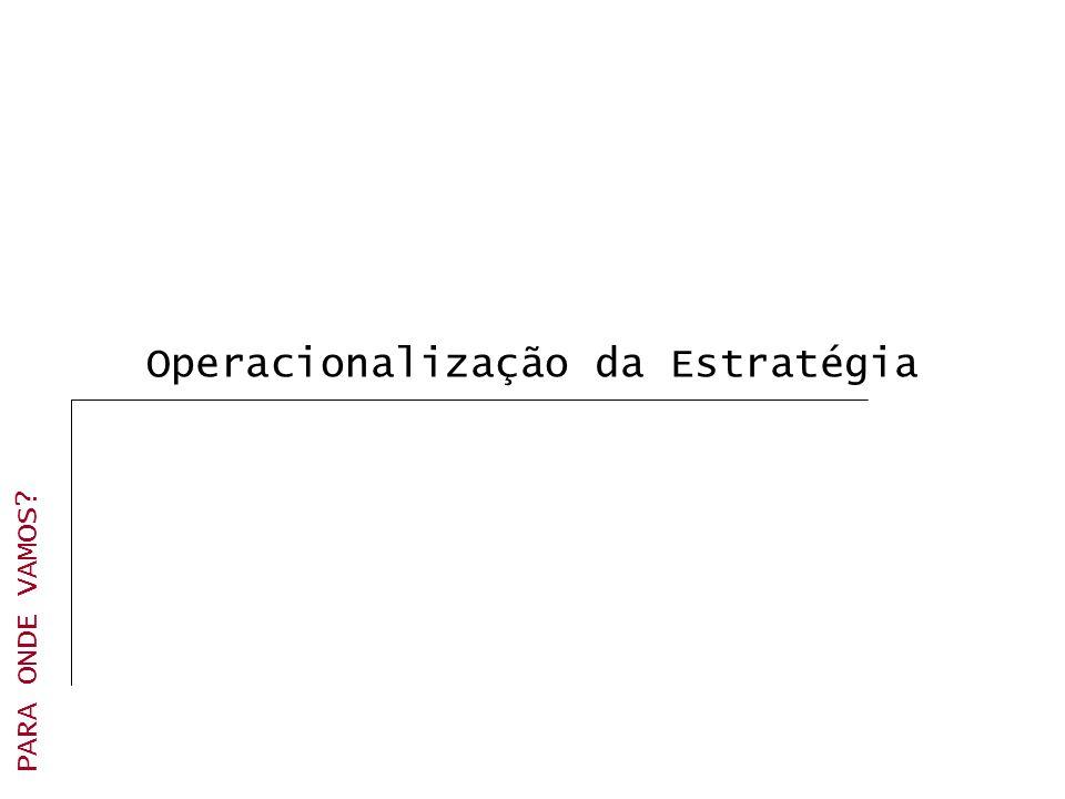 Operacionalização da Estratégia PARA ONDE VAMOS