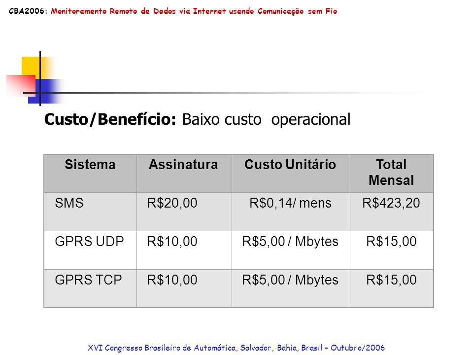 Custo/Benefício: Baixo custo operacional SistemaAssinaturaCusto UnitárioTotal Mensal SMSR$20,00R$0,14/ mensR$423,20 GPRS UDPR$10,00R$5,00 / MbytesR$15