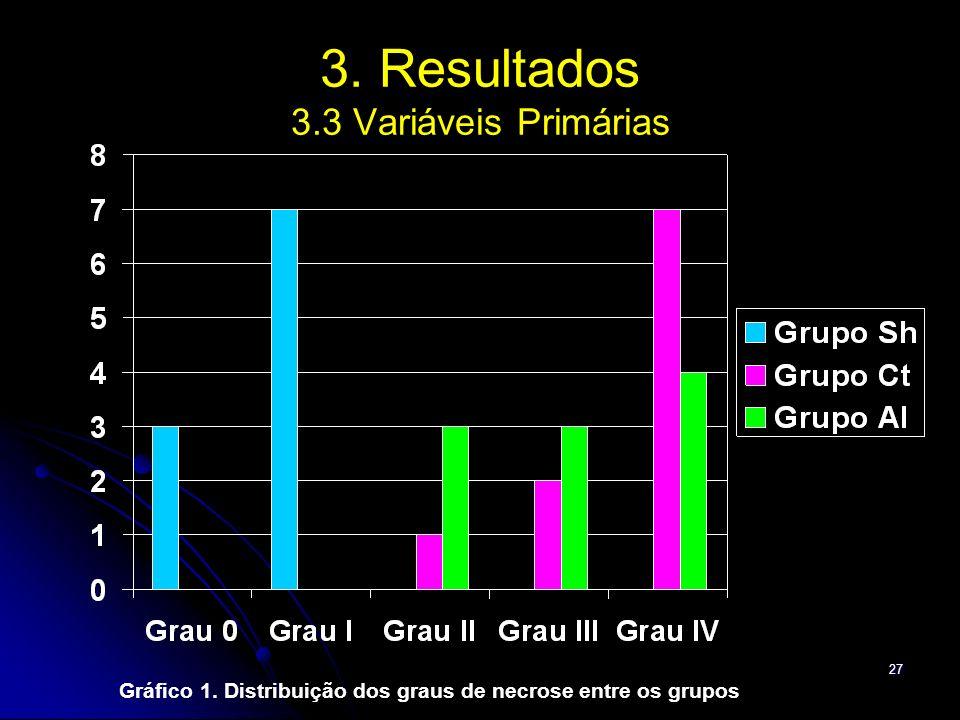 27 3. Resultados 3.3 Variáveis Primárias Gráfico 1. Distribuição dos graus de necrose entre os grupos