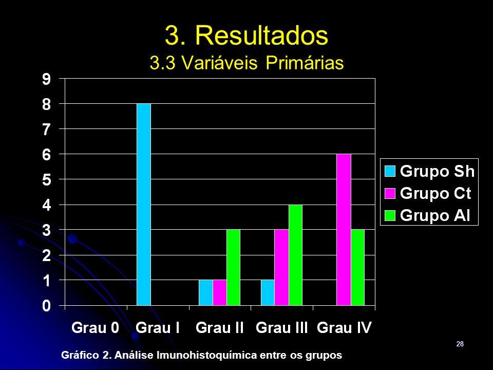 28 3. Resultados 3.3 Variáveis Primárias Gráfico 2. Análise Imunohistoquímica entre os grupos