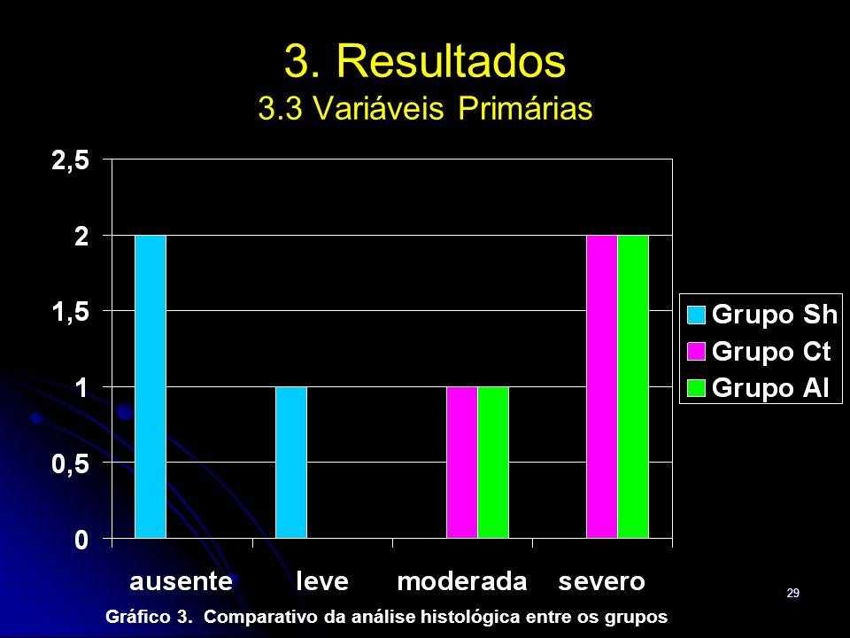 29 3. Resultados 3.3 Variáveis Primárias Gráfico 3. Comparativo da análise histológica entre os grupos