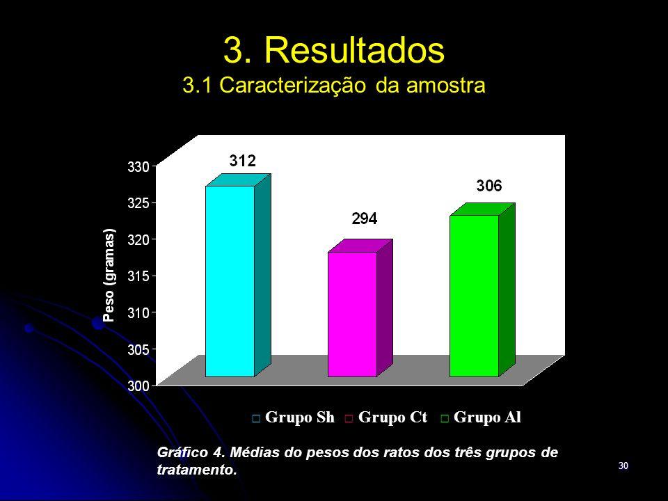 30 3. Resultados 3.1 Caracterização da amostra Gráfico 4. Médias do pesos dos ratos dos três grupos de tratamento. Grupo Sh Grupo Ct Grupo Al