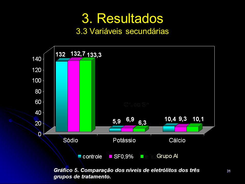 31 3. Resultados 3.3 Variáveis secundárias Gráfico 5. Comparação dos níveis de eletrólitos dos três grupos de tratamento.