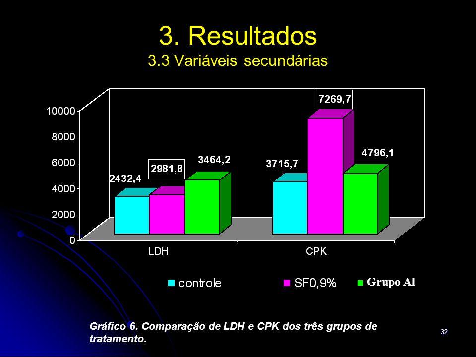 32 3. Resultados 3.3 Variáveis secundárias Gráfico 6. Comparação de LDH e CPK dos três grupos de tratamento. Grupo Al
