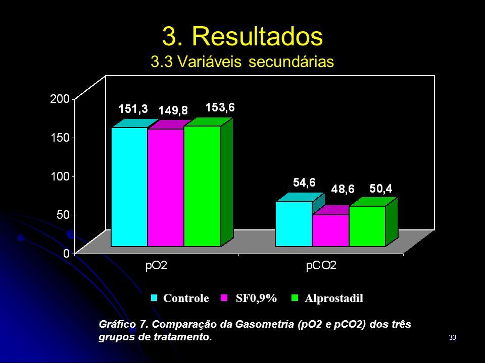 33 3. Resultados 3.3 Variáveis secundárias Gráfico 7. Comparação da Gasometria (pO2 e pCO2) dos três grupos de tratamento. AlprostadilControle SF0,9%
