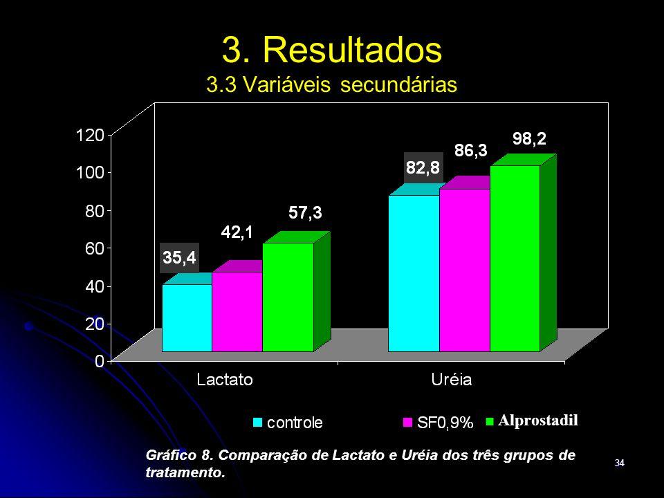 34 3. Resultados 3.3 Variáveis secundárias Gráfico 8. Comparação de Lactato e Uréia dos três grupos de tratamento. Alprostadil