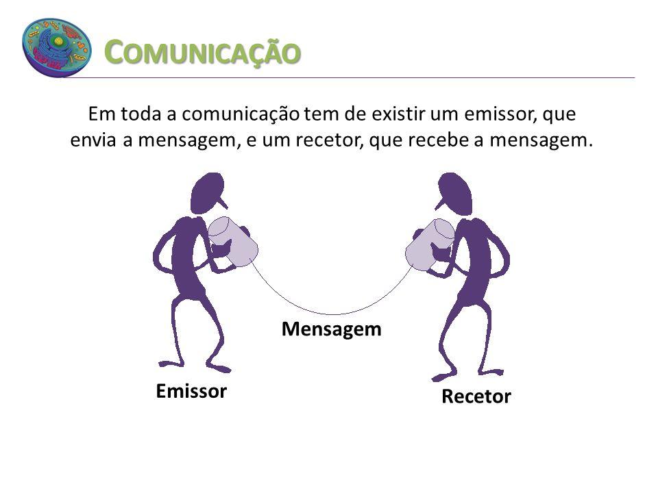 C OMUNICAÇÃO Emissor Mensagem Recetor Em toda a comunicação tem de existir um emissor, que envia a mensagem, e um recetor, que recebe a mensagem.