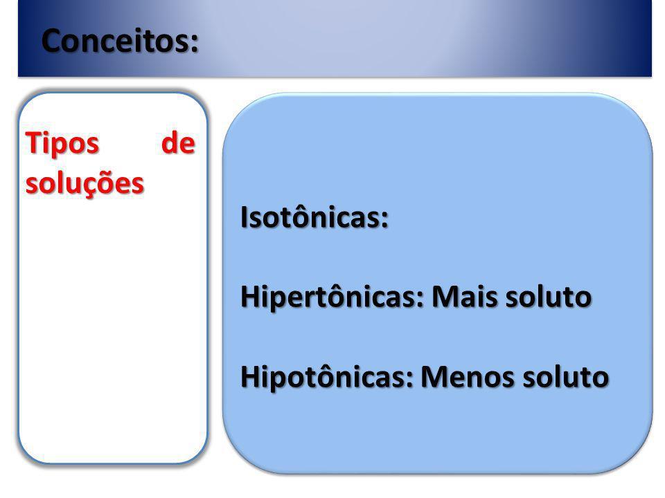 Conceitos: Tipos de soluções Isotônicas: Hipertônicas: Mais soluto Hipotônicas: Menos soluto