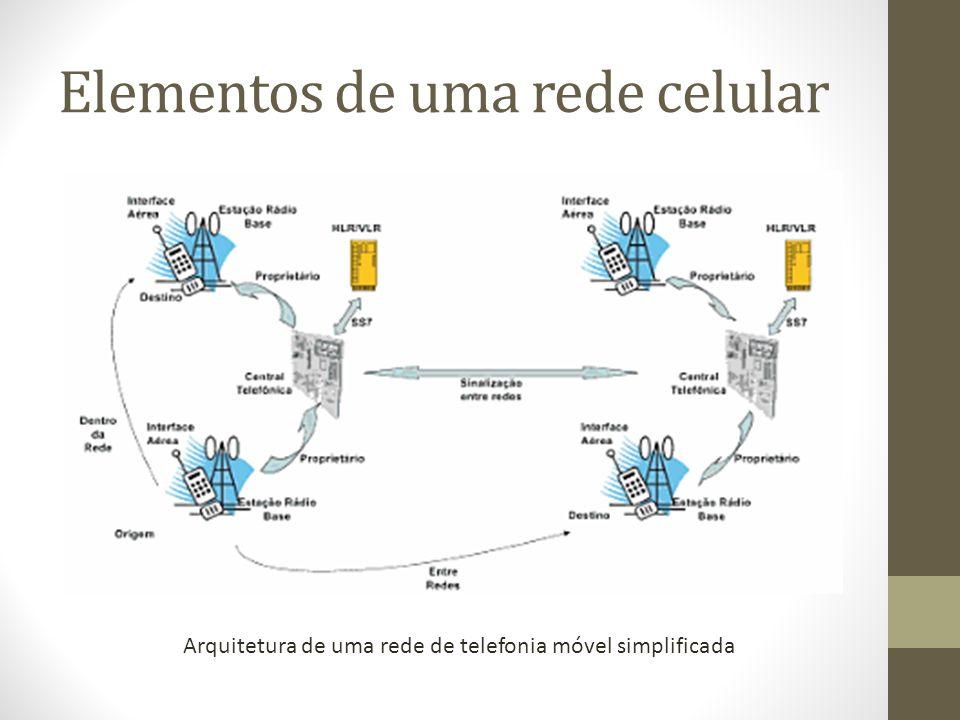 Elementos de uma rede celular Central telefônica.