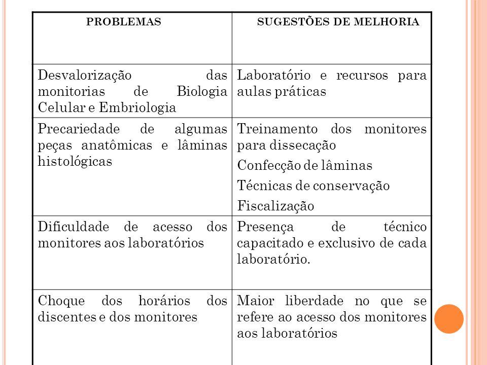 PROBLEMAS SUGESTÕES DE MELHORIA Desvalorização das monitorias de Biologia Celular e Embriologia Laboratório e recursos para aulas práticas Precariedad