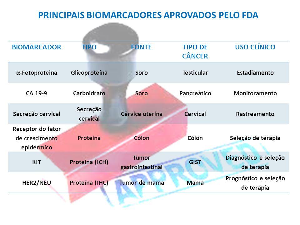 PRINCIPAIS BIOMARCADORES APROVADOS PELO FDA BIOMARCADORTIPOFONTETIPO DE CÂNCER USO CLÍNICO α-FetoproteinaGlicoproteínaSoroTesticularEstadiamento CA 19