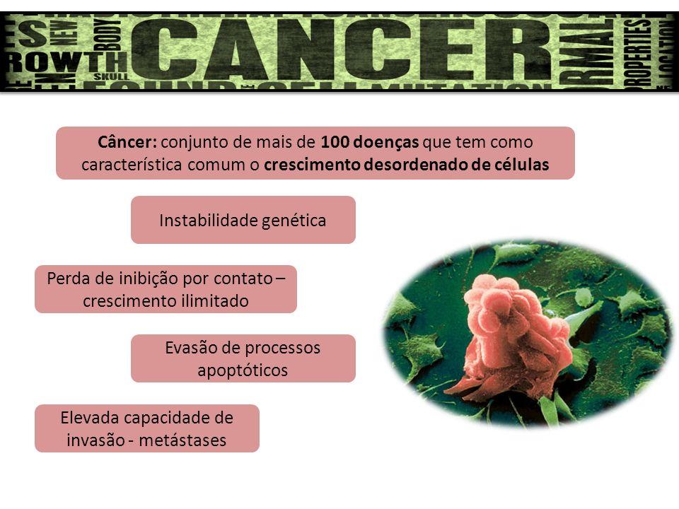 Câncer: conjunto de mais de 100 doenças que tem como característica comum o crescimento desordenado de células Instabilidade genética Perda de inibiçã