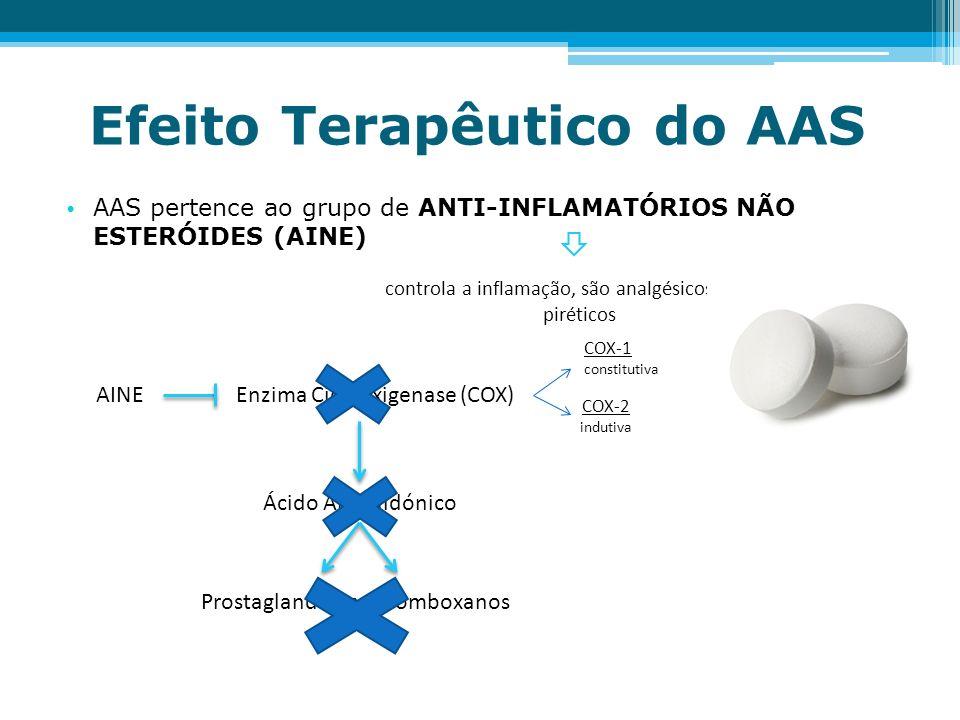 Efeito Terapêutico do AAS AAS pertence ao grupo de ANTI-INFLAMATÓRIOS NÃO ESTERÓIDES (AINE) controla a inflamação, são analgésicos e anti- piréticos A