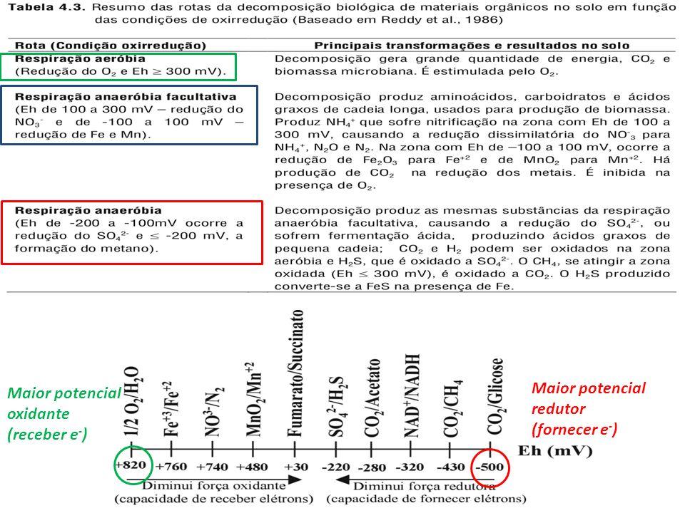 Maior potencial oxidante (receber e - ) Maior potencial redutor (fornecer e - )