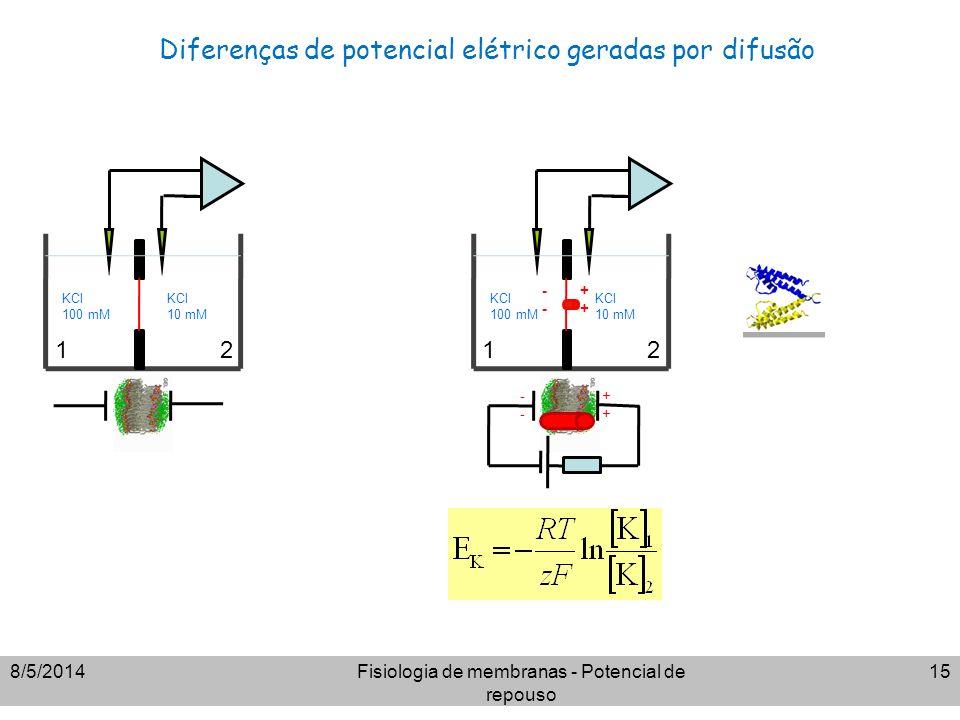 Diferenças de potencial elétrico geradas por difusão 8/5/2014Fisiologia de membranas - Potencial de repouso 15 KCl 100 mM KCl 10 mM KCl 100 mM KCl 10