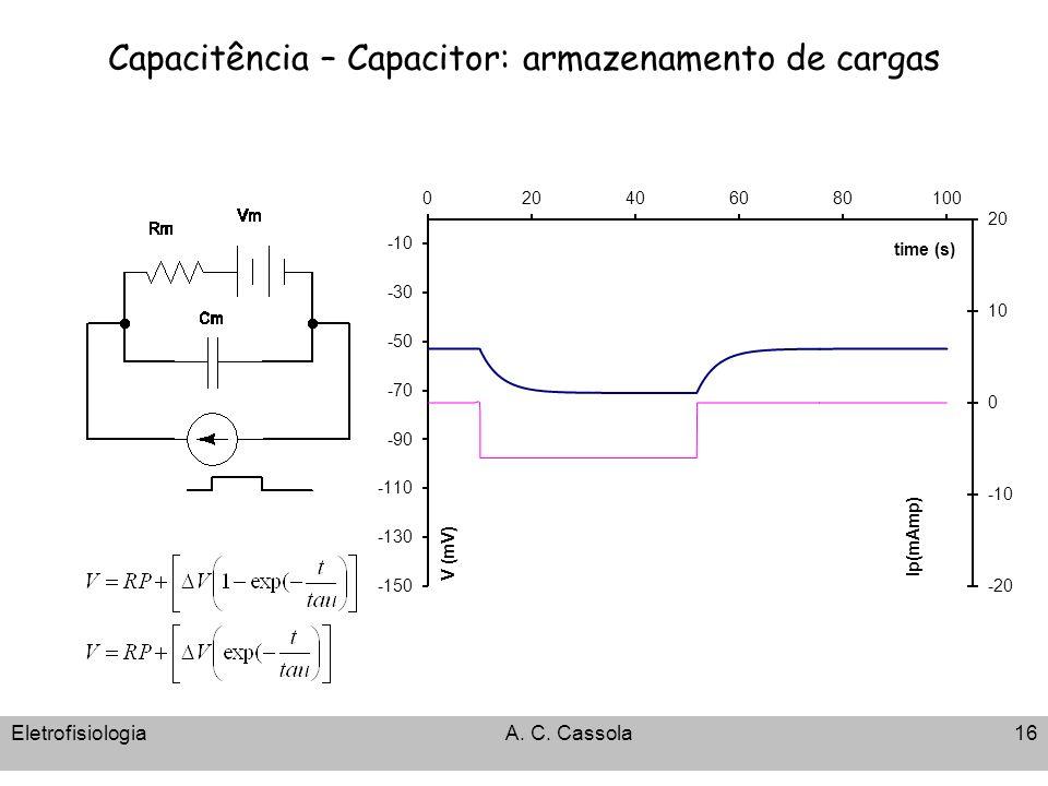 Capacitência – Capacitor: armazenamento de cargas EletrofisiologiaA. C. Cassola16