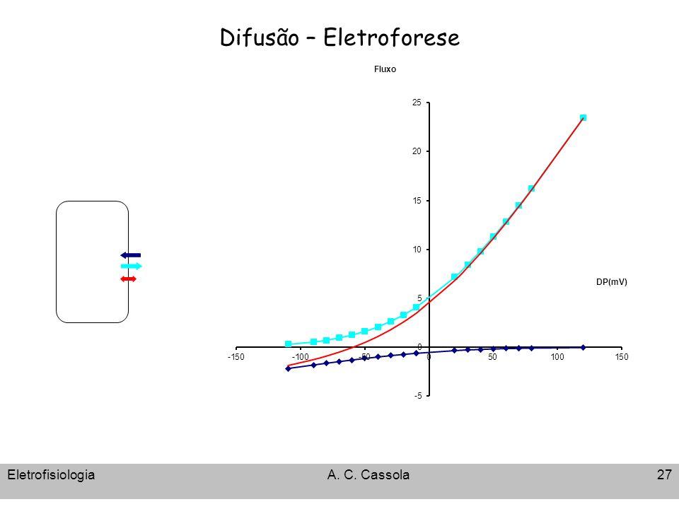 Difusão – Eletroforese EletrofisiologiaA. C. Cassola27