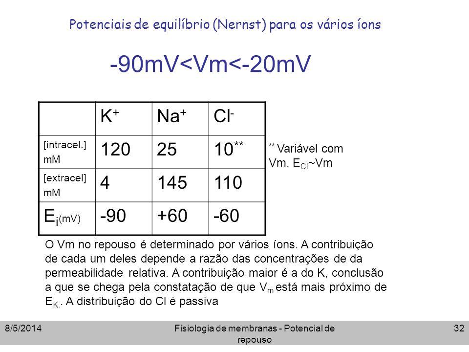 8/5/2014Fisiologia de membranas - Potencial de repouso 32 Potenciais de equilíbrio (Nernst) para os vários íons -90mV<Vm<-20mV K+K+ Na + Cl - [intrace