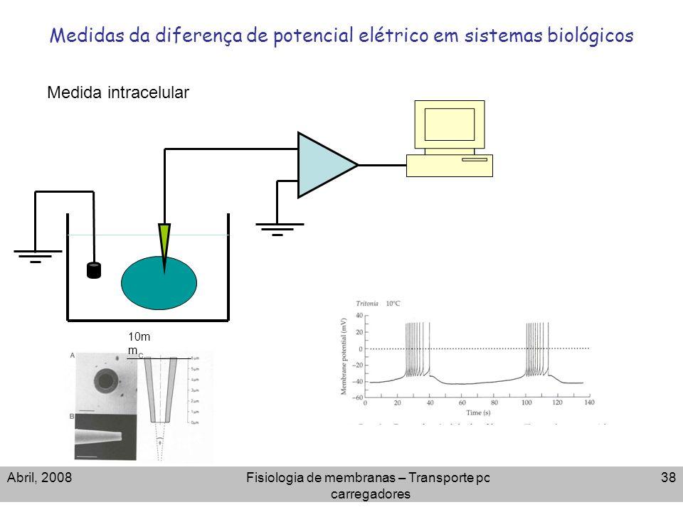 Abril, 2008Fisiologia de membranas – Transporte por carregadores 38 Medidas da diferença de potencial elétrico em sistemas biológicos 10m m Medida int