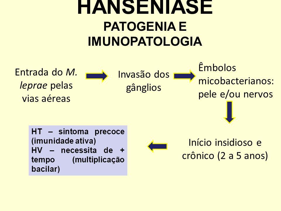 Entrada do M. leprae pelas vias aéreas Invasão dos gânglios Êmbolos micobacterianos: pele e/ou nervos Início insidioso e crônico (2 a 5 anos) HT – sin