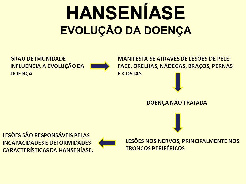HANSENÍASE EVOLUÇÃO DA DOENÇA GRAU DE IMUNIDADE INFLUENCIA A EVOLUÇÃO DA DOENÇA MANIFESTA-SE ATRAVÉS DE LESÕES DE PELE: FACE, ORELHAS, NÁDEGAS, BRAÇOS