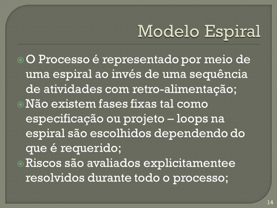 O Processo é representado por meio de uma espiral ao invés de uma sequência de atividades com retro-alimentação; Não existem fases fixas tal como espe