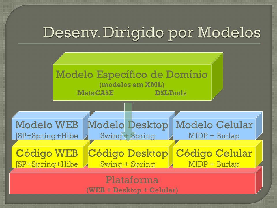 Plataforma (WEB + Desktop + Celular) Código WEB JSP+Spring+Hibe Código Desktop Swing + Spring Código Celular MIDP + Burlap Modelo WEB JSP+Spring+Hibe