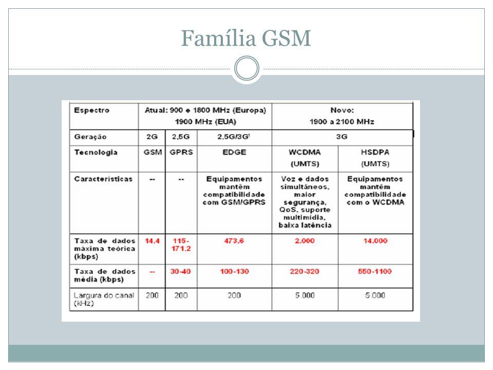 Família GSM