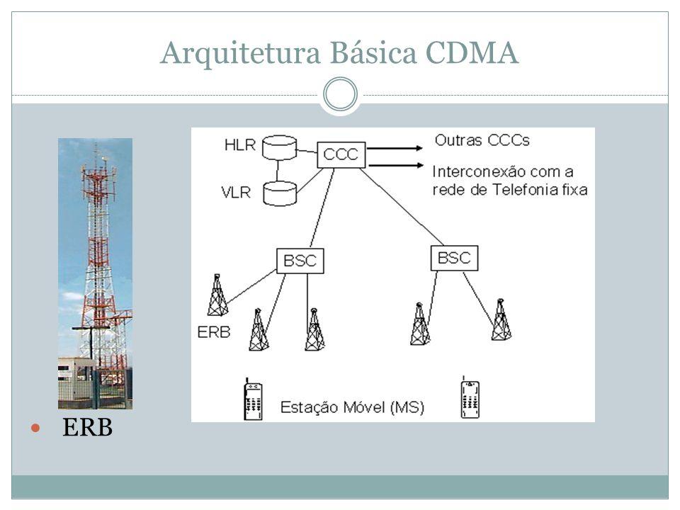 Arquitetura Básica CDMA ERB