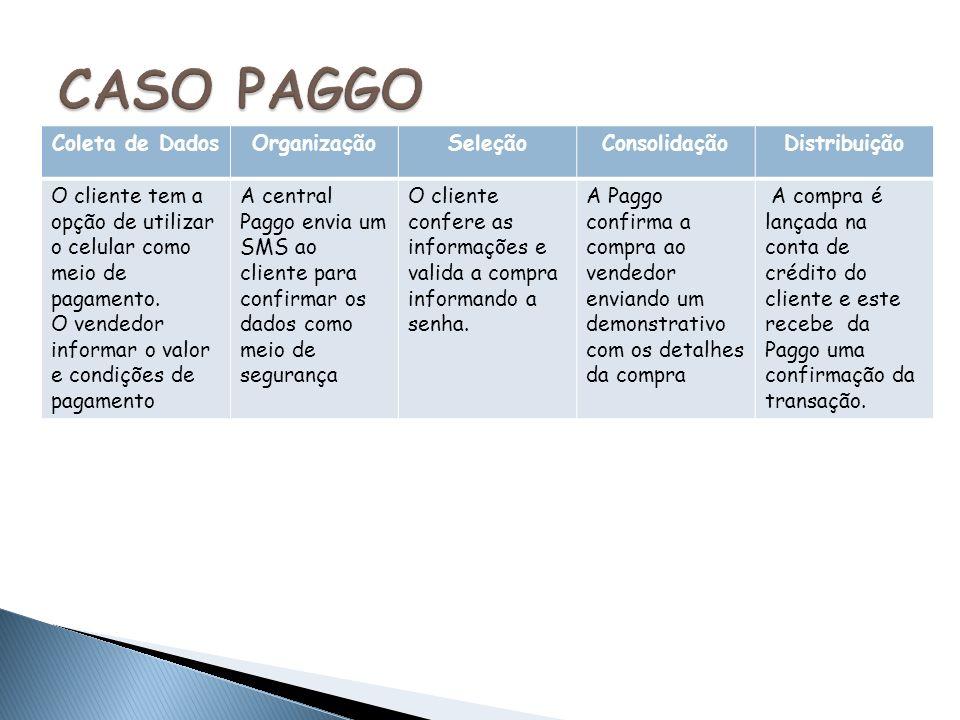 Coleta de DadosOrganizaçãoSeleçãoConsolidaçãoDistribuição O cliente tem a opção de utilizar o celular como meio de pagamento.