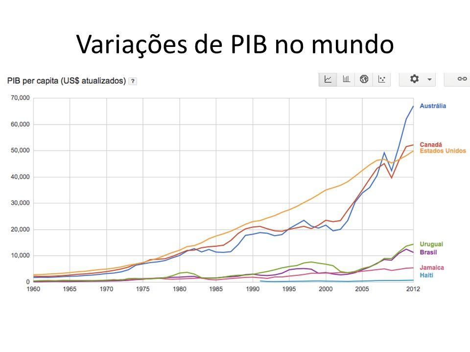 Variações de PIB no mundo