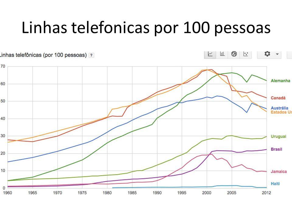 Linhas telefonicas por 100 pessoas