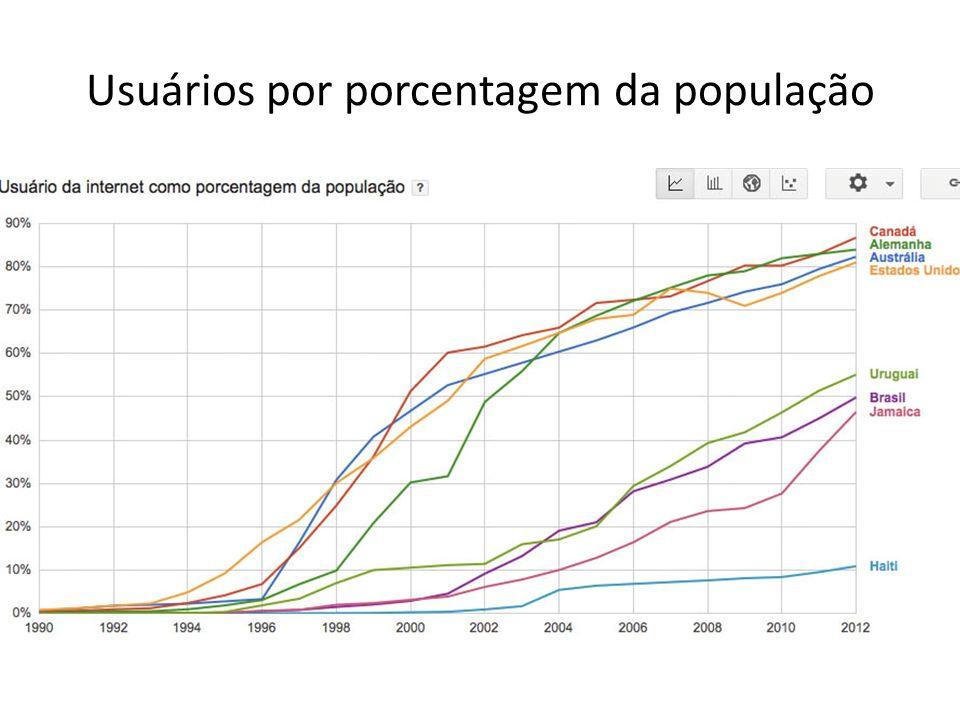Usuários por porcentagem da população