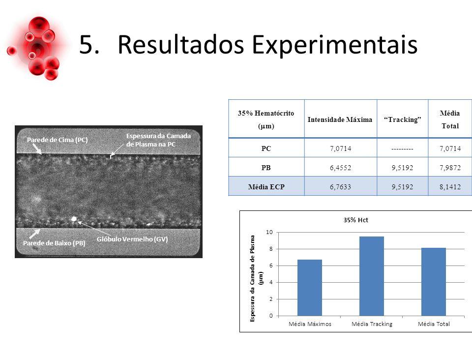 5.Resultados Experimentais 35% Hematócrito ( m) Intensidade MáximaTracking Média Total PC7,0714---------7,0714 PB6,45529,51927,9872 Média ECP6,76339,51928,1412 Parede de Cima (PC) Espessura da Camada de Plasma na PC Glóbulo Vermelho (GV) Parede de Baixo (PB)