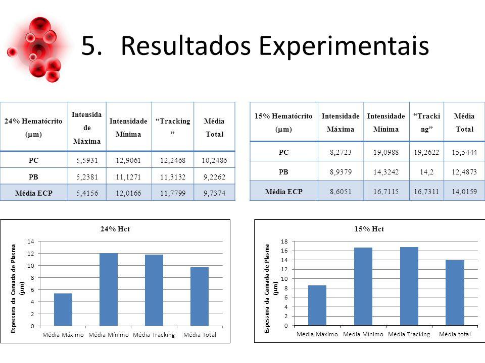 5.Resultados Experimentais 24% Hematócrito ( m) Intensida de Máxima Intensidade Mínima Tracking Média Total PC5,593112,906112,246810,2486 PB5,238111,127111,31329,2262 Média ECP5,415612,016611,77999,7374 15% Hematócrito ( m) Intensidade Máxima Intensidade Mínima Tracki ng Média Total PC8,272319,098819,262215,5444 PB8,937914,324214,212,4873 Média ECP8,605116,711516,731114,0159