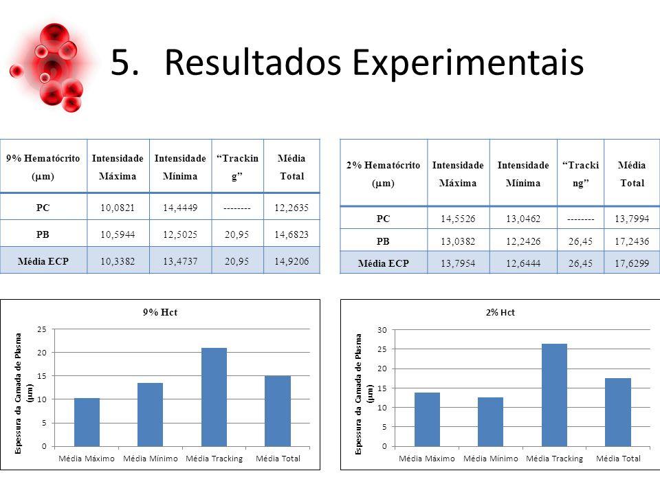 5.Resultados Experimentais 9% Hematócrito ( m) Intensidade Máxima Intensidade Mínima Trackin g Média Total PC10,082114,4449--------12,2635 PB10,594412,502520,9514,6823 Média ECP10,338213,473720,9514,9206 2% Hematócrito ( m) Intensidade Máxima Intensidade Mínima Tracki ng Média Total PC14,552613,0462--------13,7994 PB13,038212,242626,4517,2436 Média ECP13,795412,644426,4517,6299