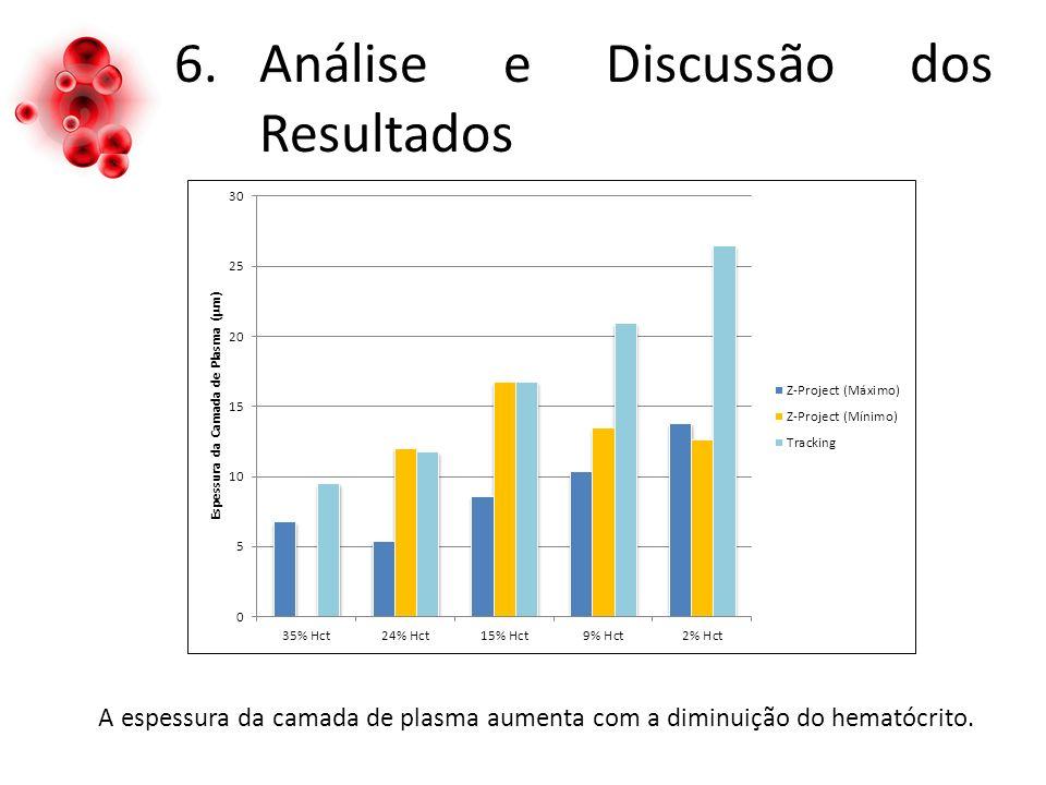 6.Análise e Discussão dos Resultados A espessura da camada de plasma aumenta com a diminuição do hematócrito.