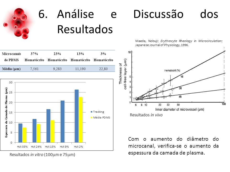 6.Análise e Discussão dos Resultados Microcanais de PDMS 37% Hematócrito 23% Hematócrito 13% Hematócrito 3% Hematócrito Média ( m)7,5619,28311,19022,80 Com o aumento do diâmetro do microcanal, verifica-se o aumento da espessura da camada de plasma.