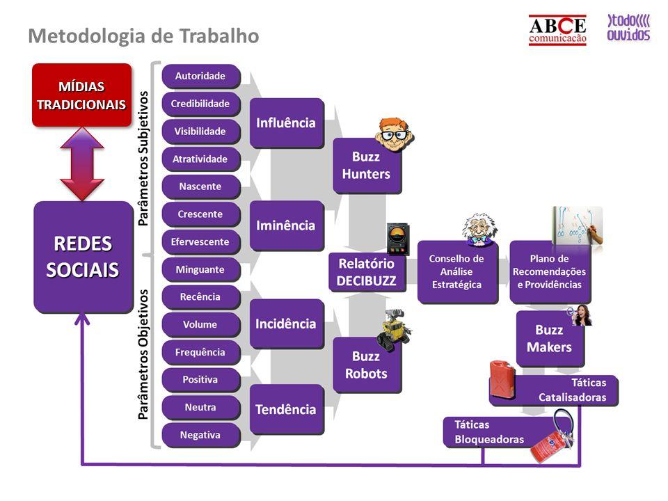 Metodologia de Trabalho MÍDIASTRADICIONAISMÍDIASTRADICIONAIS