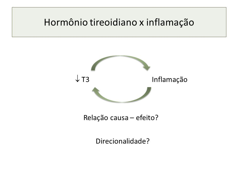 Hormônio tireoidiano x inflamação T3 Inflamação Relação causa – efeito? Direcionalidade?