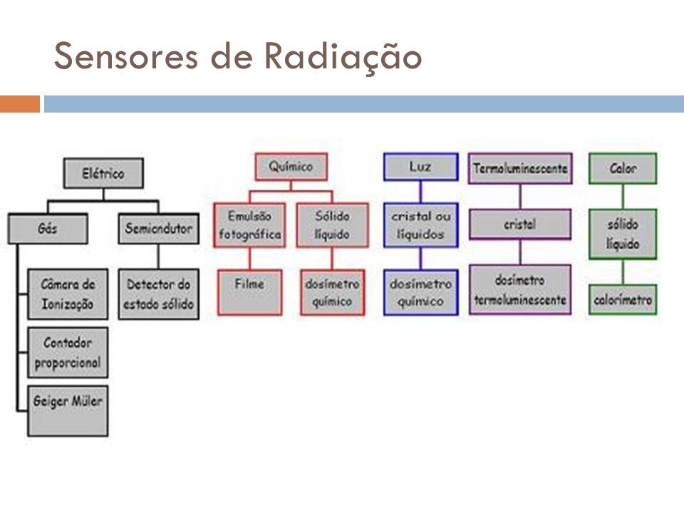 Sensores de Radiação