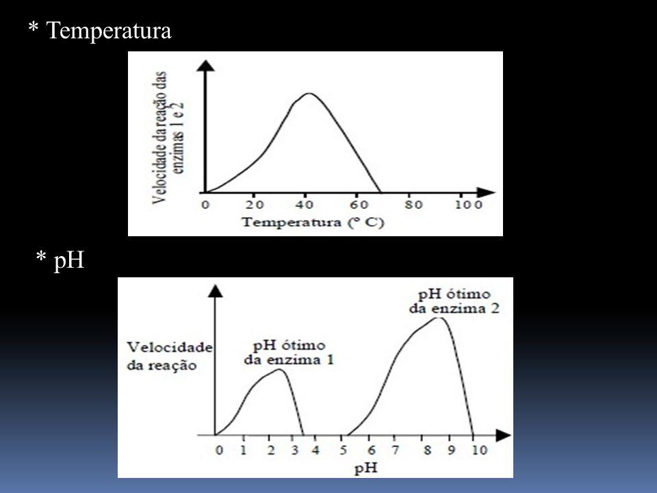 * pH * Temperatura