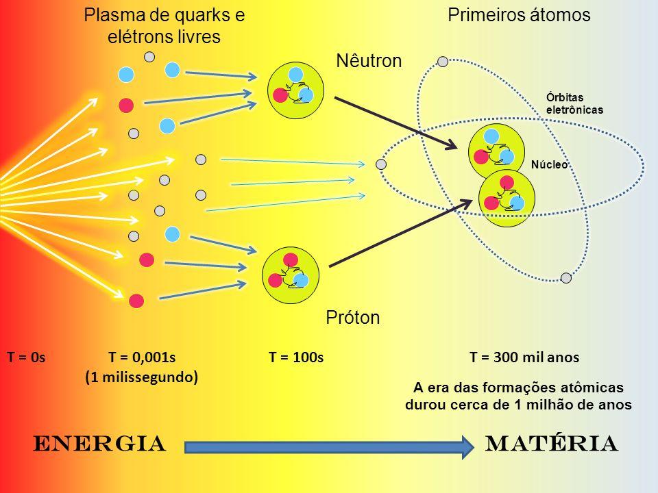 Próton Nêutron Plasma de quarks e elétrons livres Núcleo Órbitas eletrônicas T = 0sT = 0,001s (1 milissegundo) T = 100sT = 300 mil anos Primeiros átom