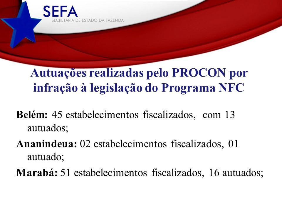 Belém: 45 estabelecimentos fiscalizados, com 13 autuados; Ananindeua: 02 estabelecimentos fiscalizados, 01 autuado; Marabá: 51 estabelecimentos fiscal