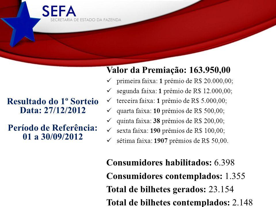 Valor da Premiação: 163.950,00 primeira faixa: 1 prêmio de R$ 20.000,00; segunda faixa: 1 prêmio de R$ 12.000,00; terceira faixa: 1 prêmio de R$ 5.000