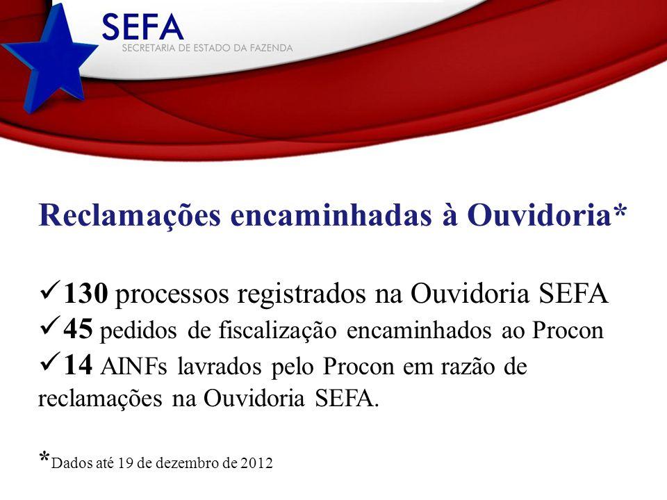 Reclamações encaminhadas à Ouvidoria* 130 processos registrados na Ouvidoria SEFA 45 pedidos de fiscalização encaminhados ao Procon 14 AINFs lavrados