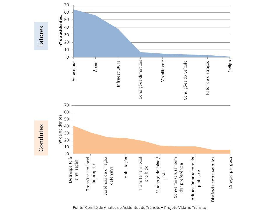 Fatores Condutas Fonte: Comitê de Análise de Acidentes de Trânsito – Projeto Vida no Trânsito
