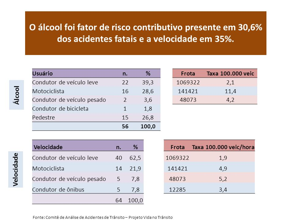 O álcool foi fator de risco contributivo presente em 30,6% dos acidentes fatais e a velocidade em 35%. Usuárion.%FrotaTaxa 100.000 veic Condutor de ve