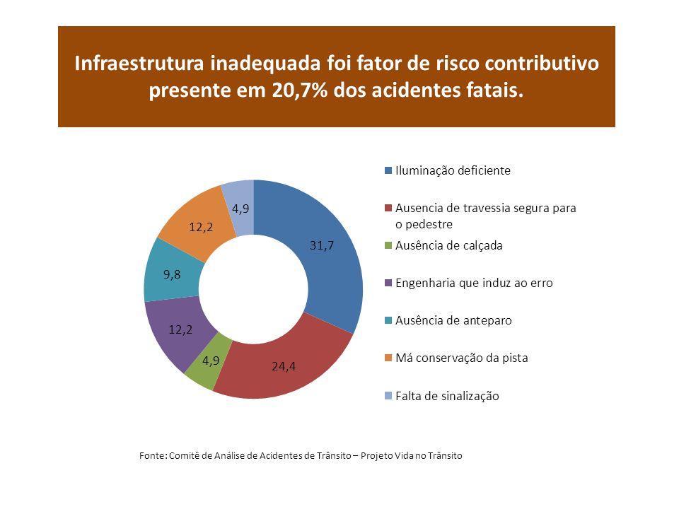 Infraestrutura inadequada foi fator de risco contributivo presente em 20,7% dos acidentes fatais. Fonte: Comitê de Análise de Acidentes de Trânsito –